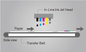 Линия струйной струйной печати, бумага, боковой вид, передаточный пояс