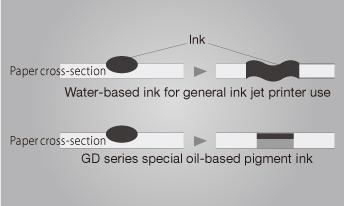 Чорнило, поперечний переріз паперу, чорнило на водній основі для загального використання струменевого принтера, поперечний переріз паперу, спеціальне чорнило на масляній основі серії GD