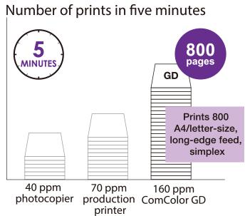 5 ХВИЛИН, фотокопіювальних апаратів на 40 стор. / Хв, друкарський принтер 70 стор. / Хв, 160 стор. / Хв.  ComcolorGD, 800 сторінок, друкує 800 аркушів з довгим краєм A4 / Letter, Simplex